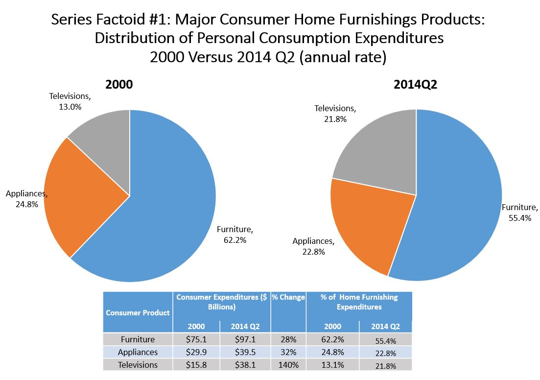 This is the first in a series of three Factoids detailing the Furniture  industry s growth in share of the three major home furnishings product  categories. factoid 20141229 JPG