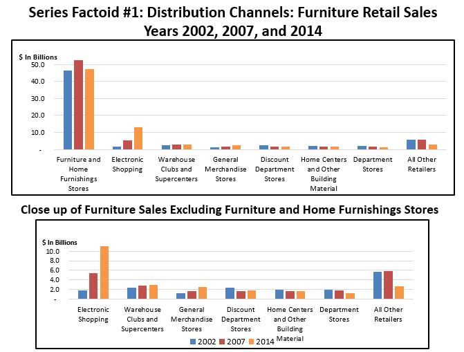 Where Is Furniture Being Sold And Who Sells What Type Of Product? This Is  The First Factoid In A Series Detailing The Furniture Industryu0027s  Distribution ...